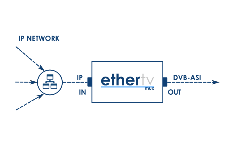 EtherTV Mux architecture